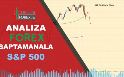 Analiza Forex S&P 500