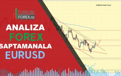 Analize forex